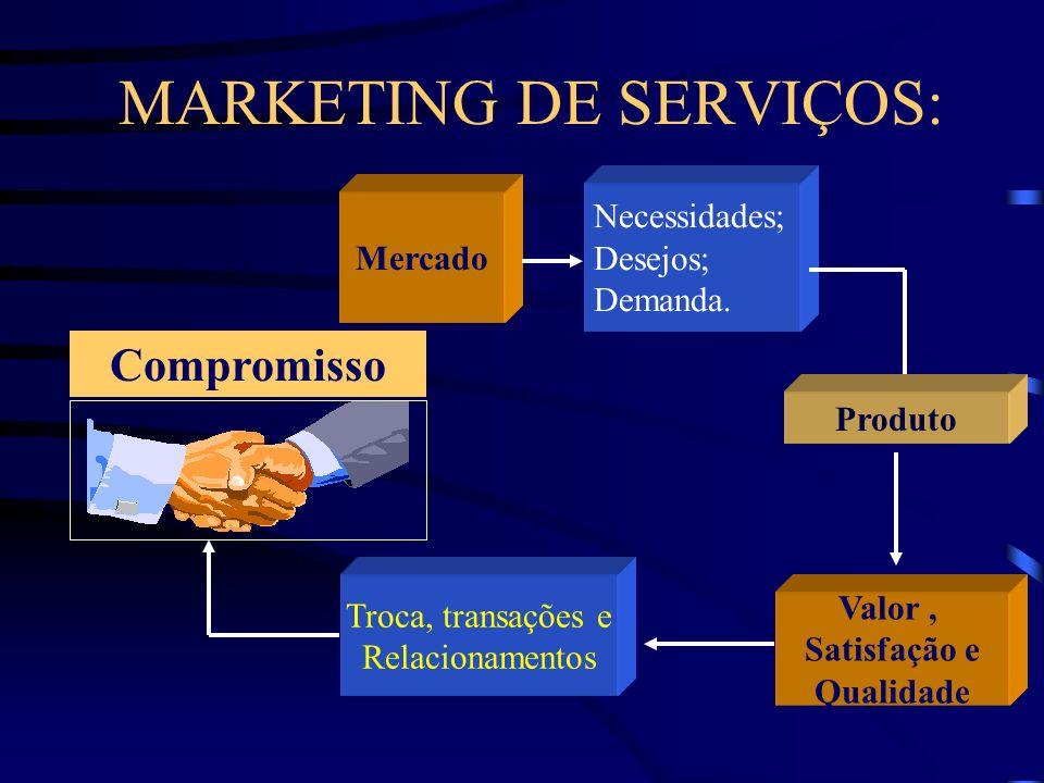 MARKETING DE SERVIÇOS: