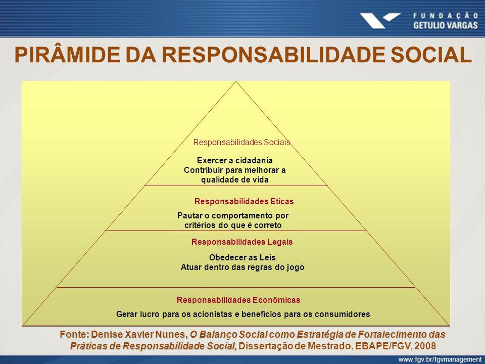 PIRÂMIDE DA RESPONSABILIDADE SOCIAL