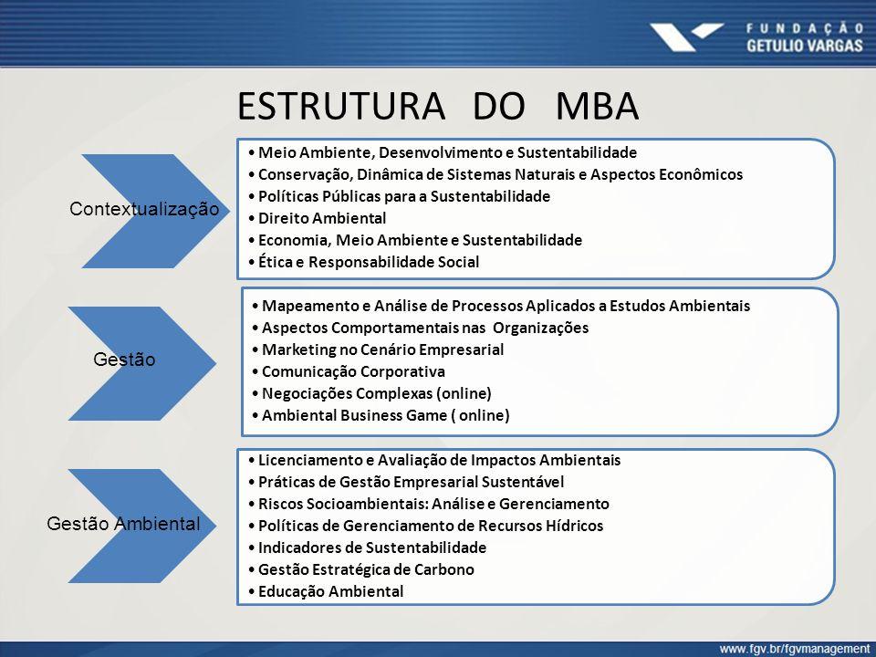 ESTRUTURA DO MBA Contextualização Gestão Gestão Ambiental