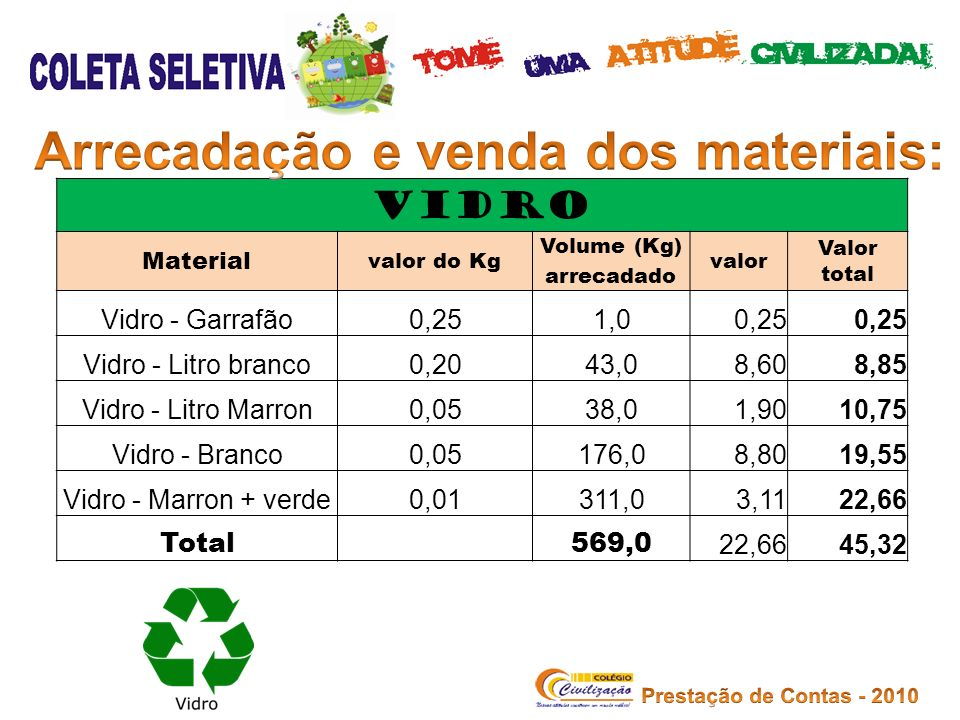 Arrecadação e venda dos materiais: