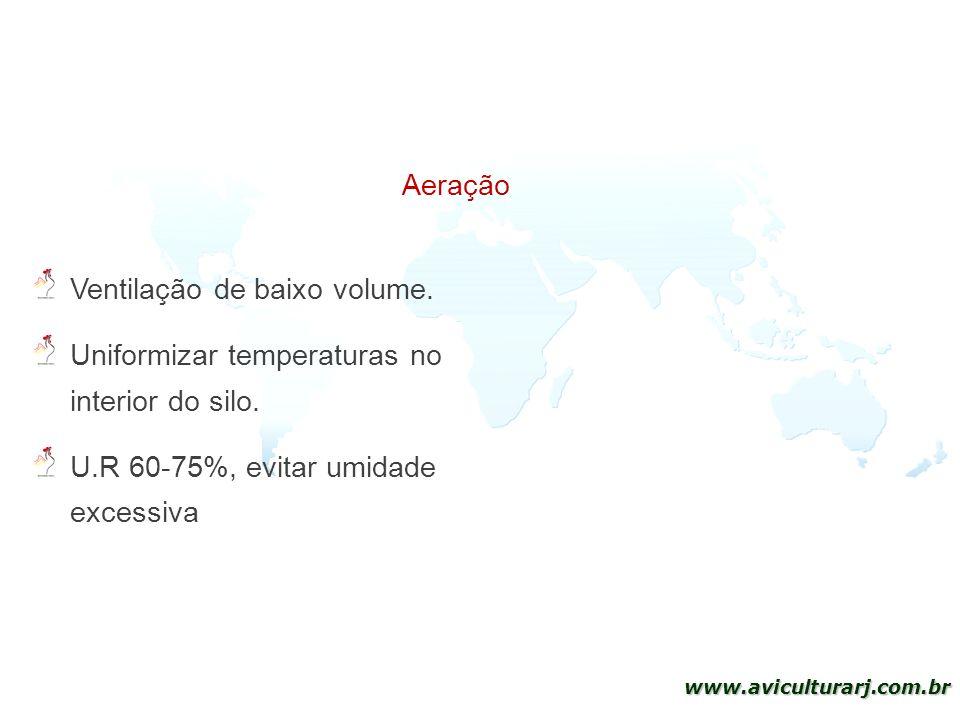 Aeração Ventilação de baixo volume. Uniformizar temperaturas no interior do silo.