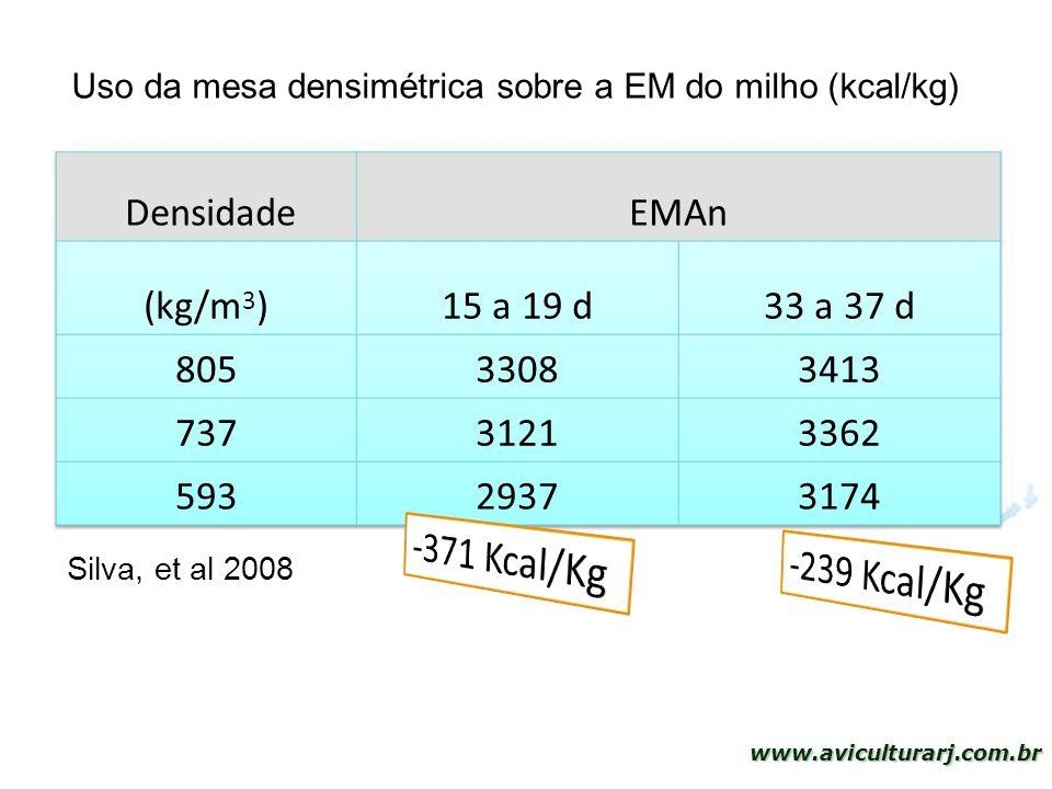 Uso da mesa densimétrica sobre a EM do milho (kcal/kg)