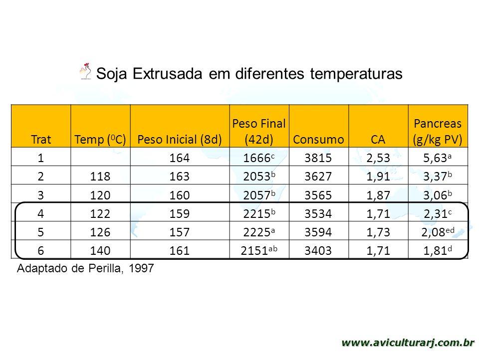 Soja Extrusada em diferentes temperaturas