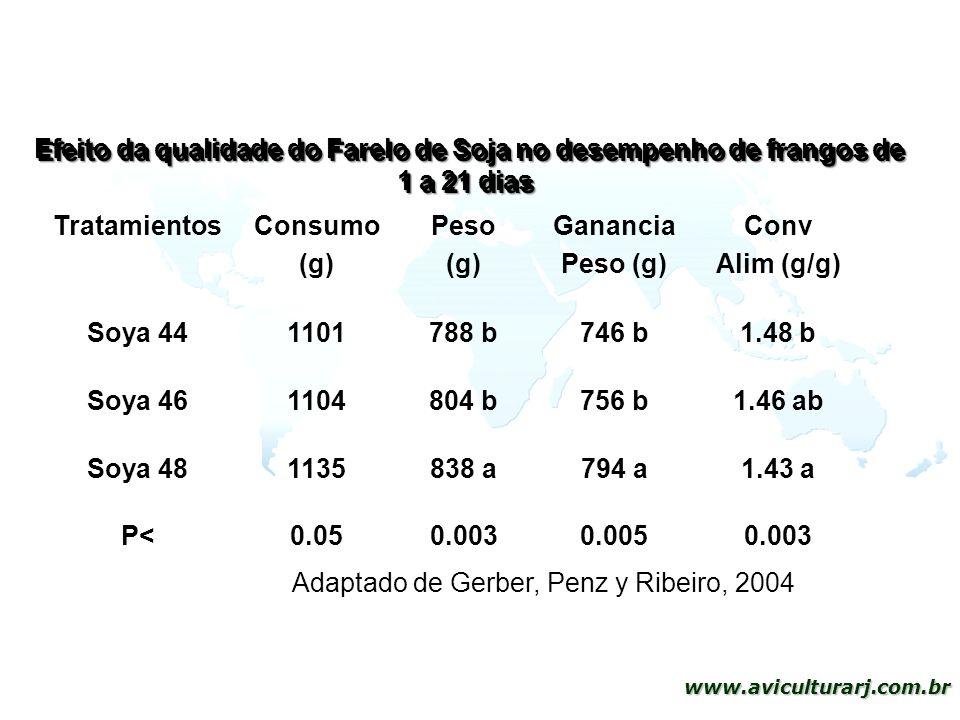 Efeito da qualidade do Farelo de Soja no desempenho de frangos de 1 a 21 dias
