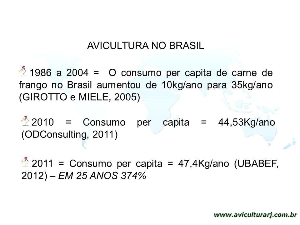 AVICULTURA NO BRASIL 1986 a 2004 = O consumo per capita de carne de frango no Brasil aumentou de 10kg/ano para 35kg/ano (GIROTTO e MIELE, 2005)