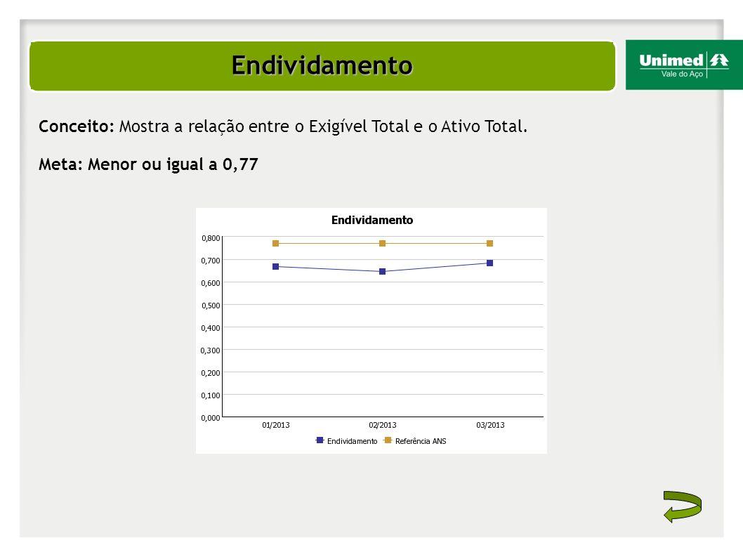 Endividamento Conceito: Mostra a relação entre o Exigível Total e o Ativo Total.