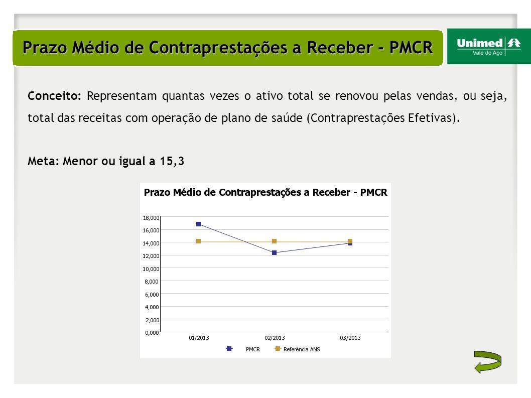 Prazo Médio de Contraprestações a Receber - PMCR