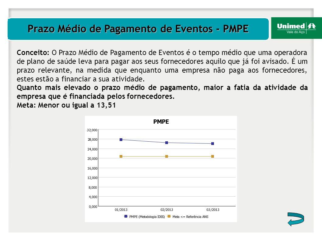 Prazo Médio de Pagamento de Eventos - PMPE