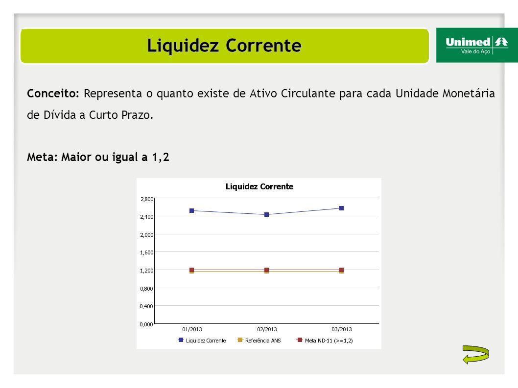 Liquidez Corrente Conceito: Representa o quanto existe de Ativo Circulante para cada Unidade Monetária de Dívida a Curto Prazo.