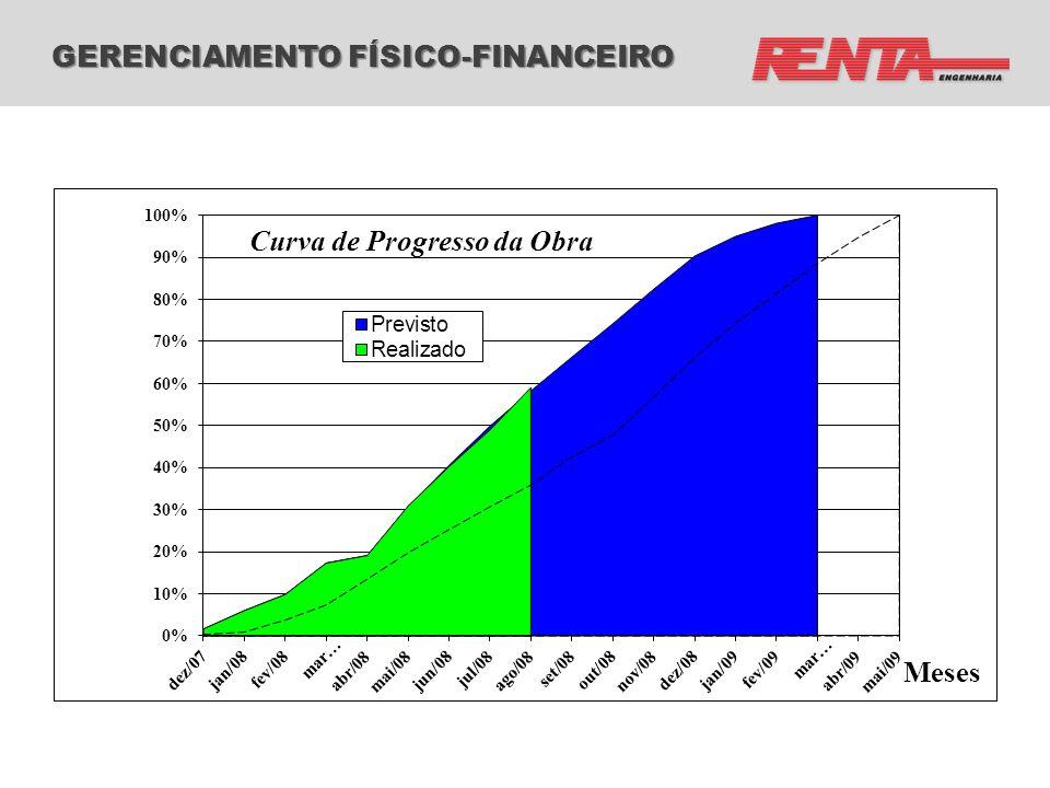 GERENCIAMENTO FÍSICO-FINANCEIRO