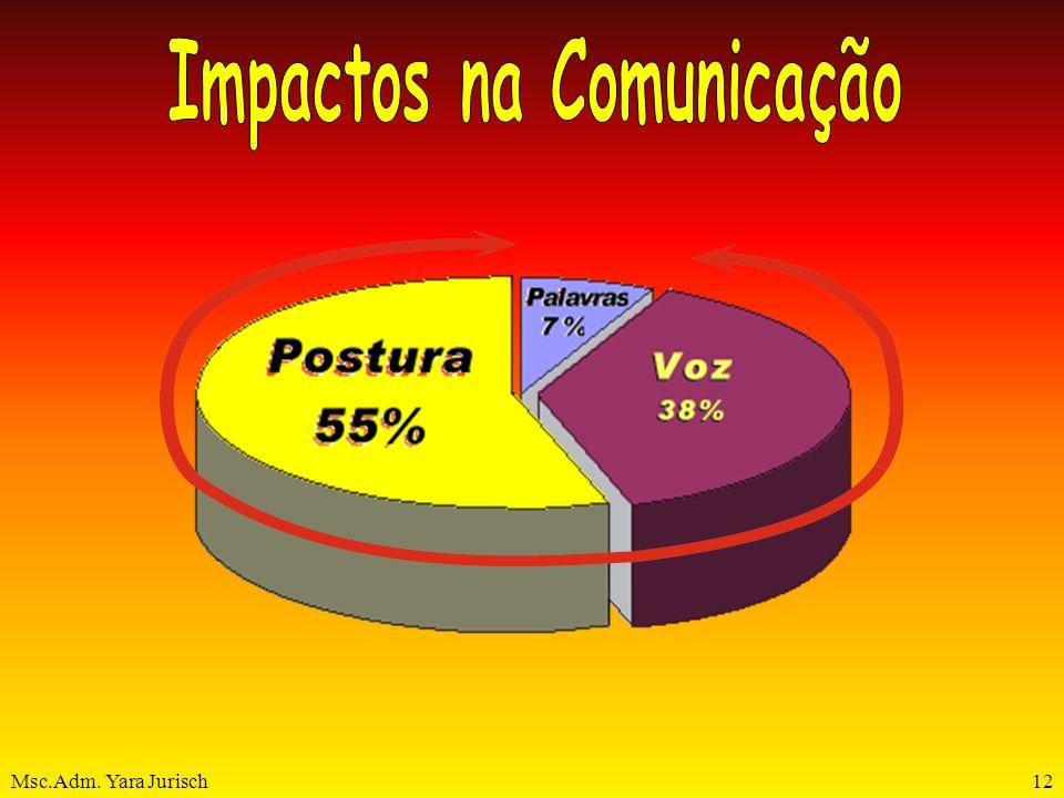 Impactos na Comunicação