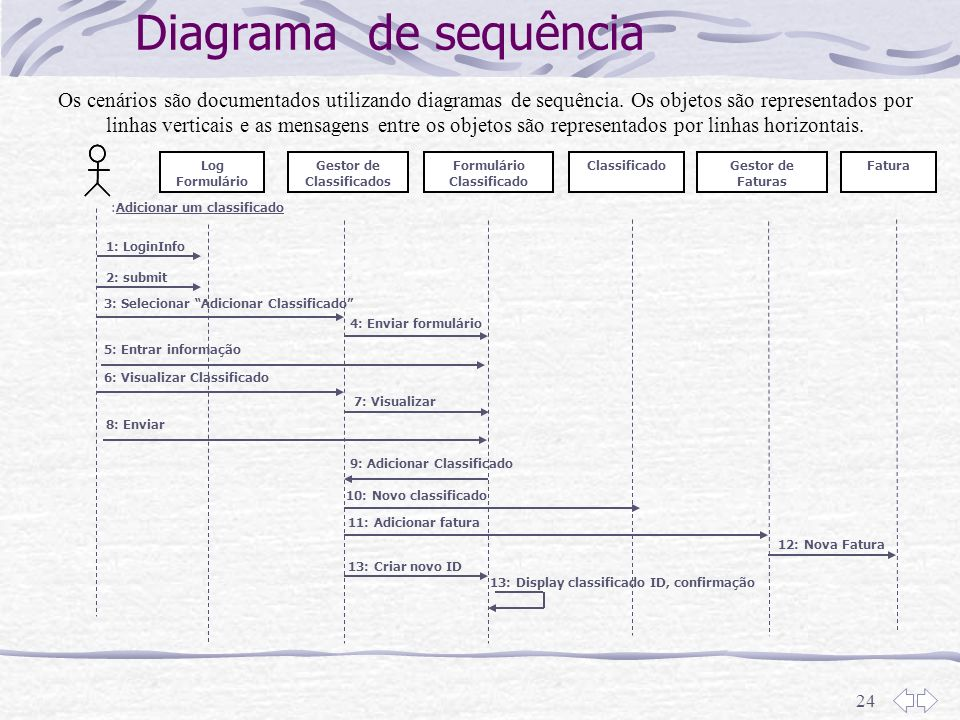 Gestor de Classificados Formulário Classificado