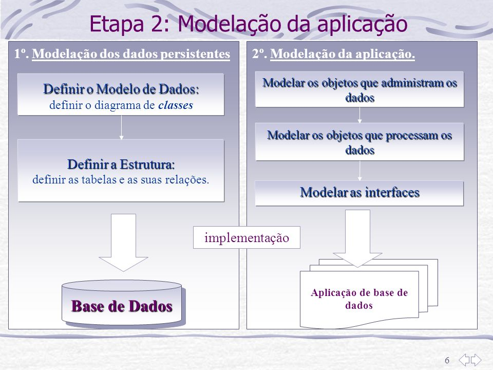 Etapa 2: Modelação da aplicação