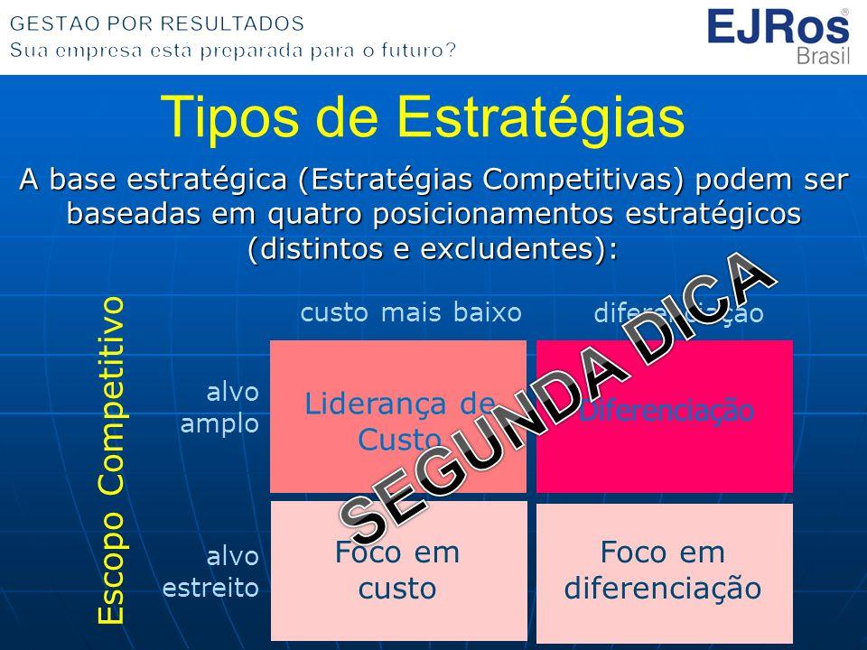 SEGUNDA DICA Tipos de Estratégias Escopo Competitivo