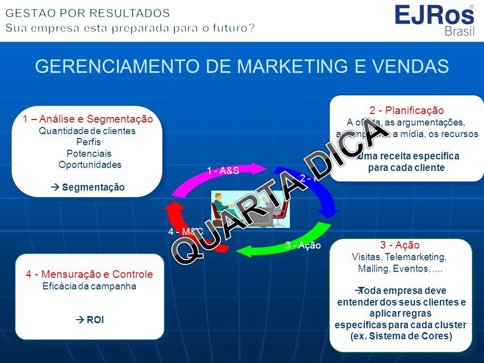 QUARTA DICA GERENCIAMENTO DE MARKETING E VENDAS 2 - Planificação