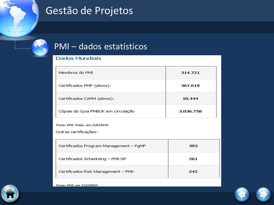 Gestão de Projetos PMI – dados estatísticos