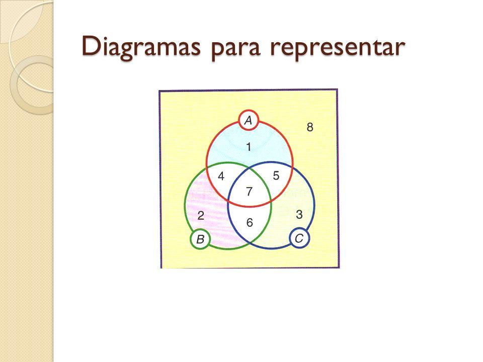 Diagramas para representar