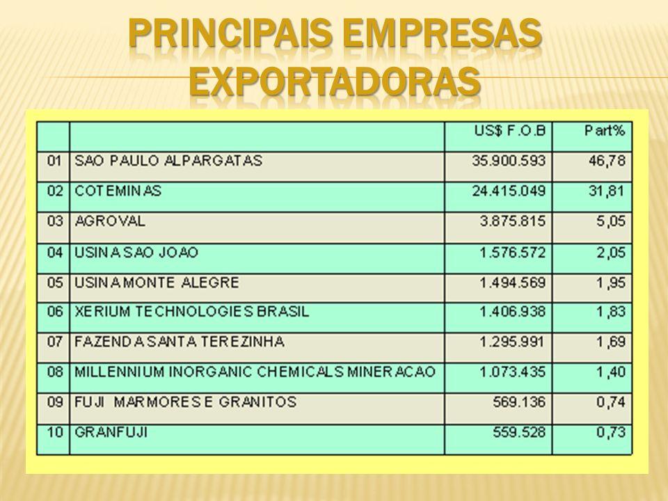 PRINCIPAIS EMPRESAS EXPORTADORAS