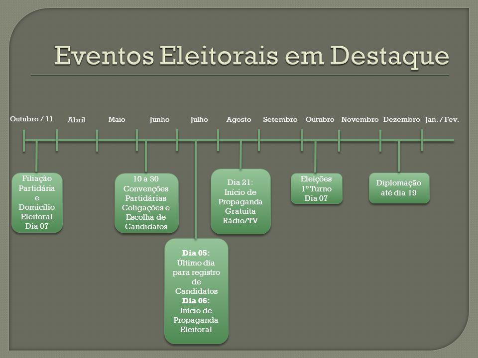 Eventos Eleitorais em Destaque