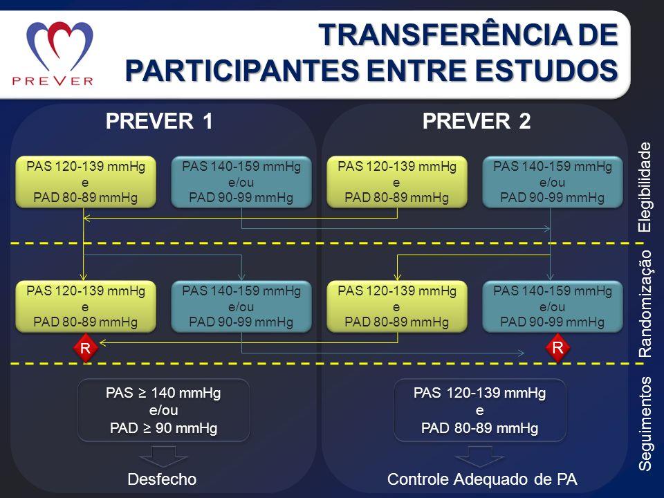 TRANSFERÊNCIA DE PARTICIPANTES ENTRE ESTUDOS