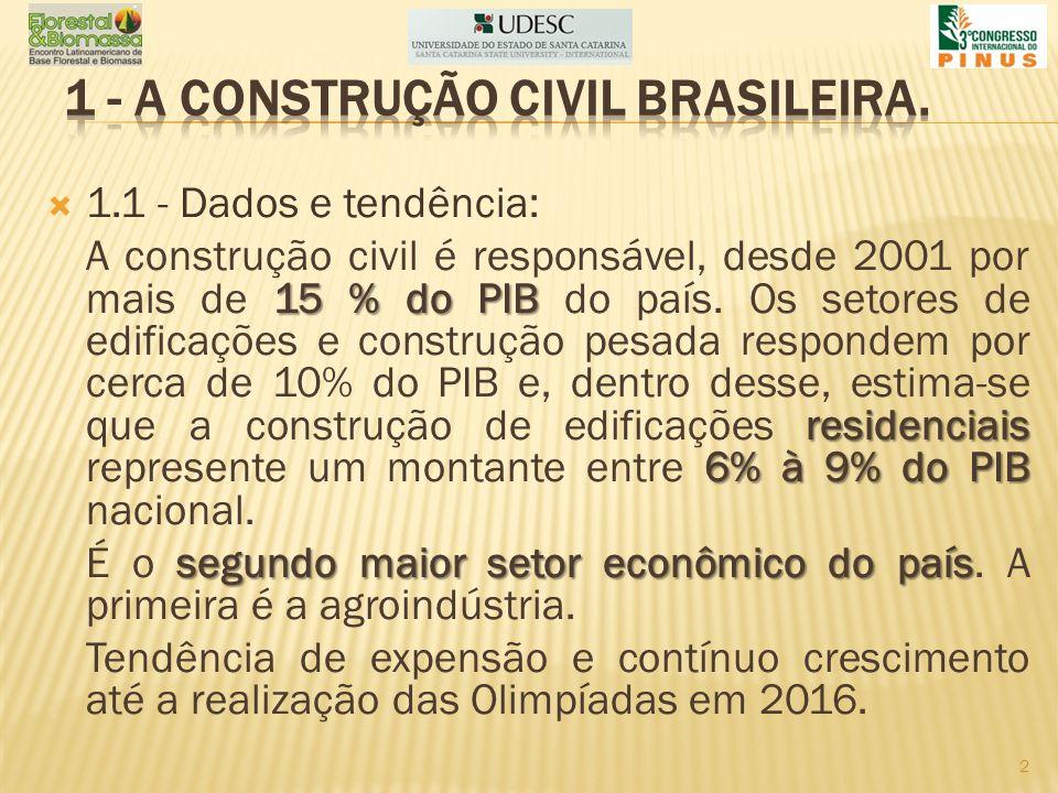1 - A CONSTRUÇÃO CIVIL BRASILEIRA.