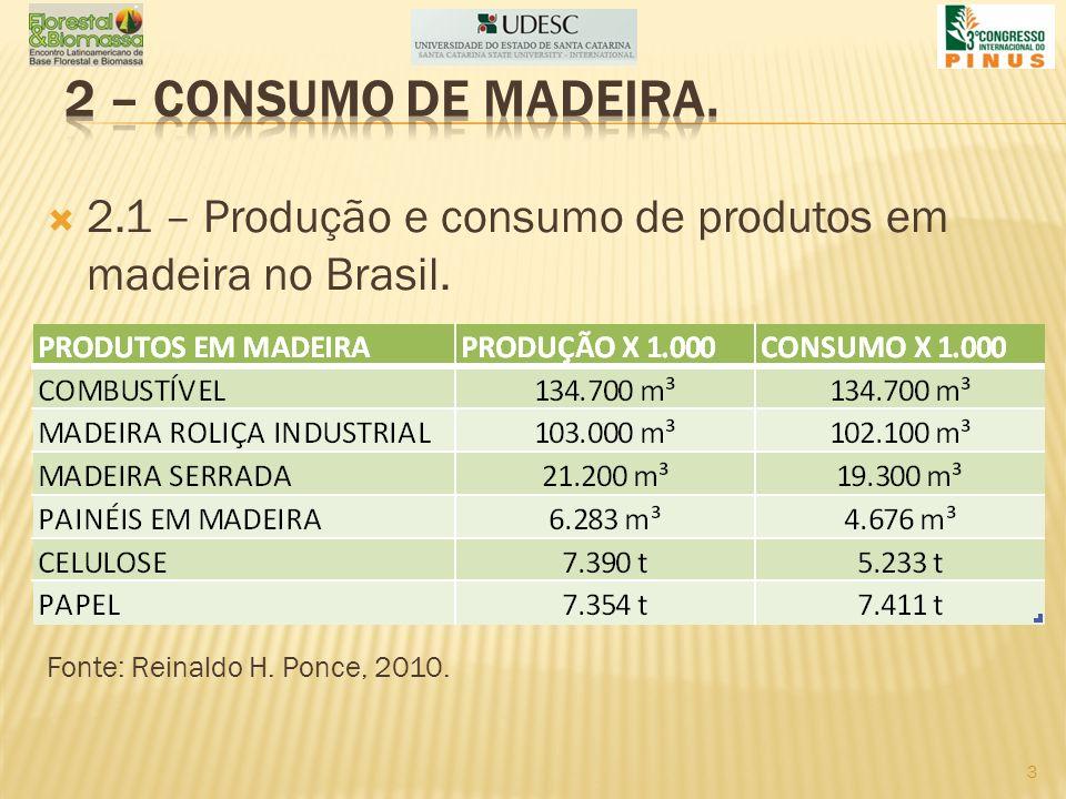 2 – consumo de madeira. 2.1 – Produção e consumo de produtos em madeira no Brasil.