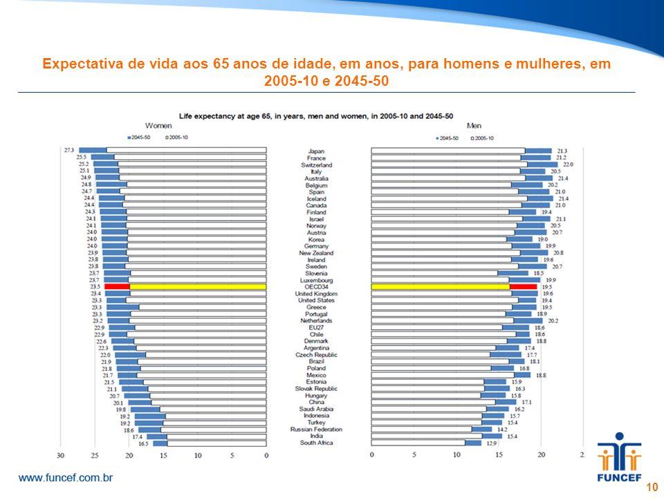 Expectativa de vida aos 65 anos de idade, em anos, para homens e mulheres, em 2005-10 e 2045-50