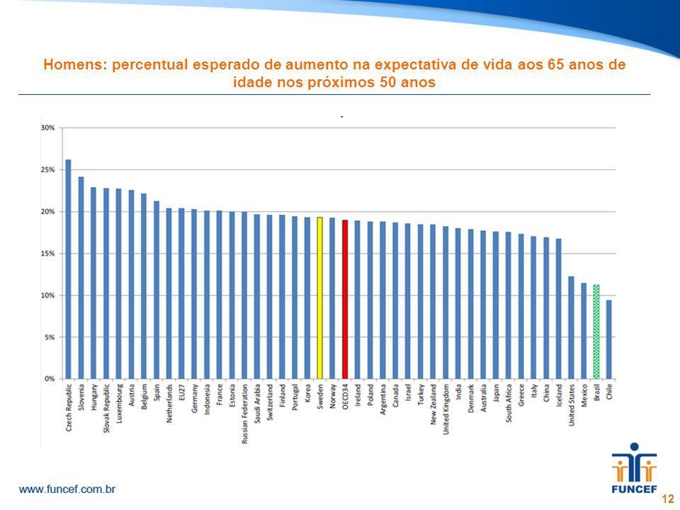Homens: percentual esperado de aumento na expectativa de vida aos 65 anos de idade nos próximos 50 anos