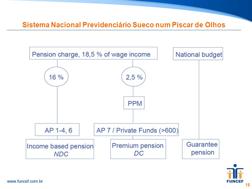 Sistema Nacional Previdenciário Sueco num Piscar de Olhos