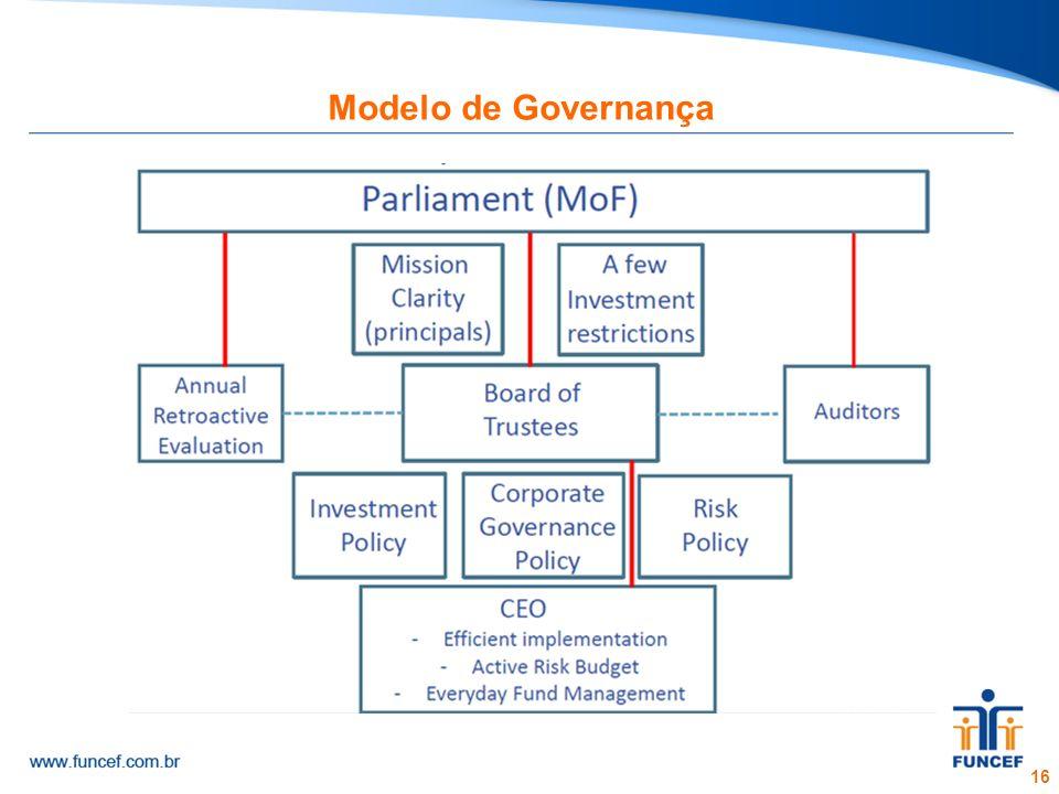 Modelo de Governança 16