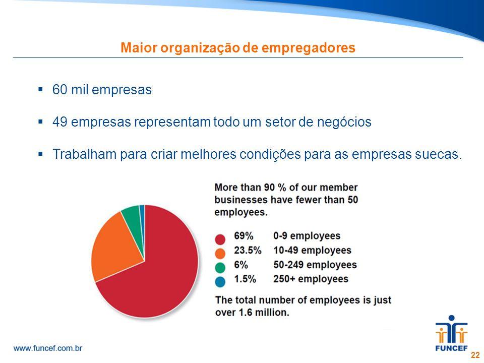 Maior organização de empregadores