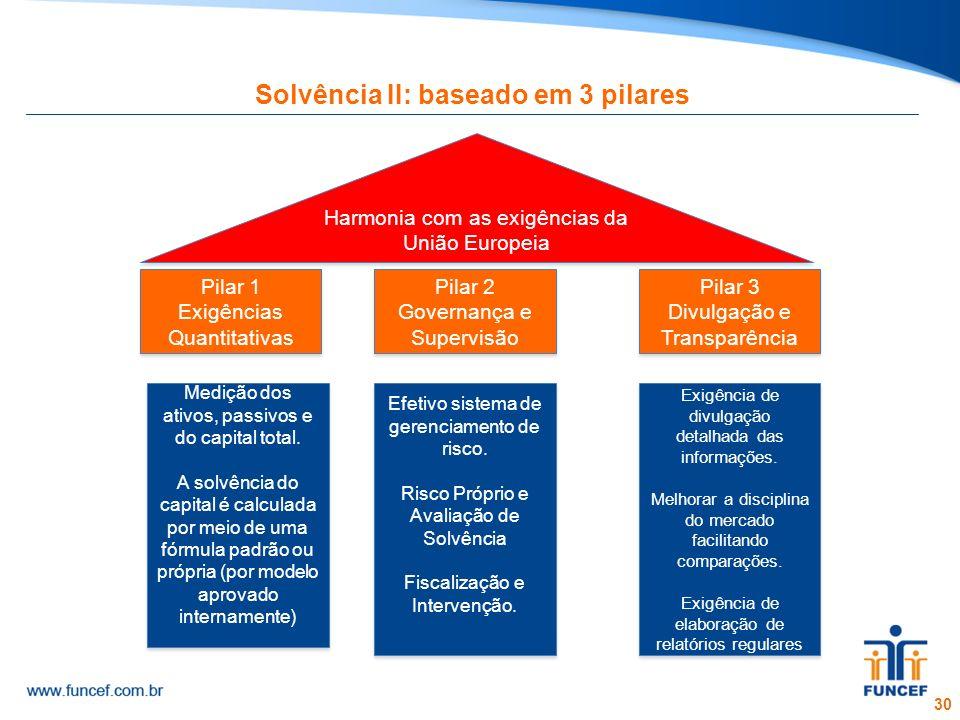 Solvência II: baseado em 3 pilares