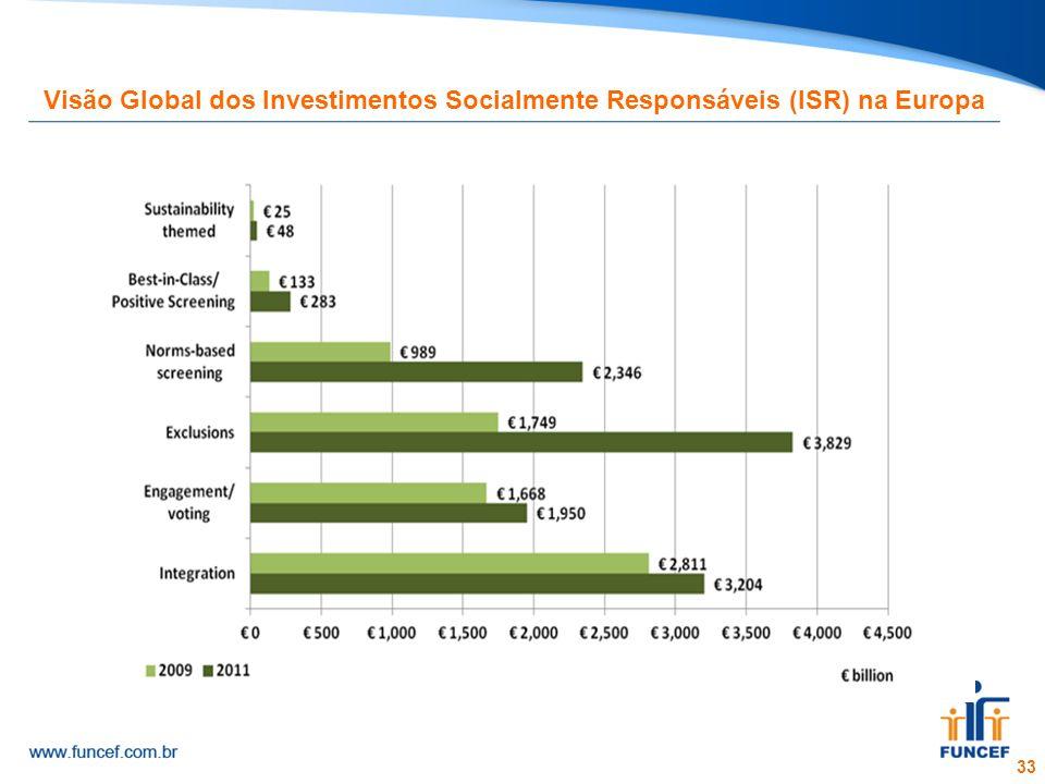 Visão Global dos Investimentos Socialmente Responsáveis (ISR) na Europa