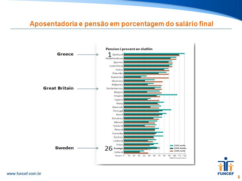 Aposentadoria e pensão em porcentagem do salário final