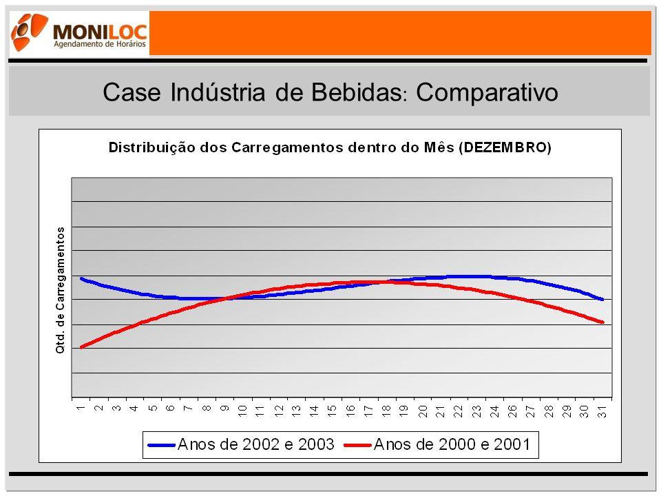 Case Indústria de Bebidas: Comparativo