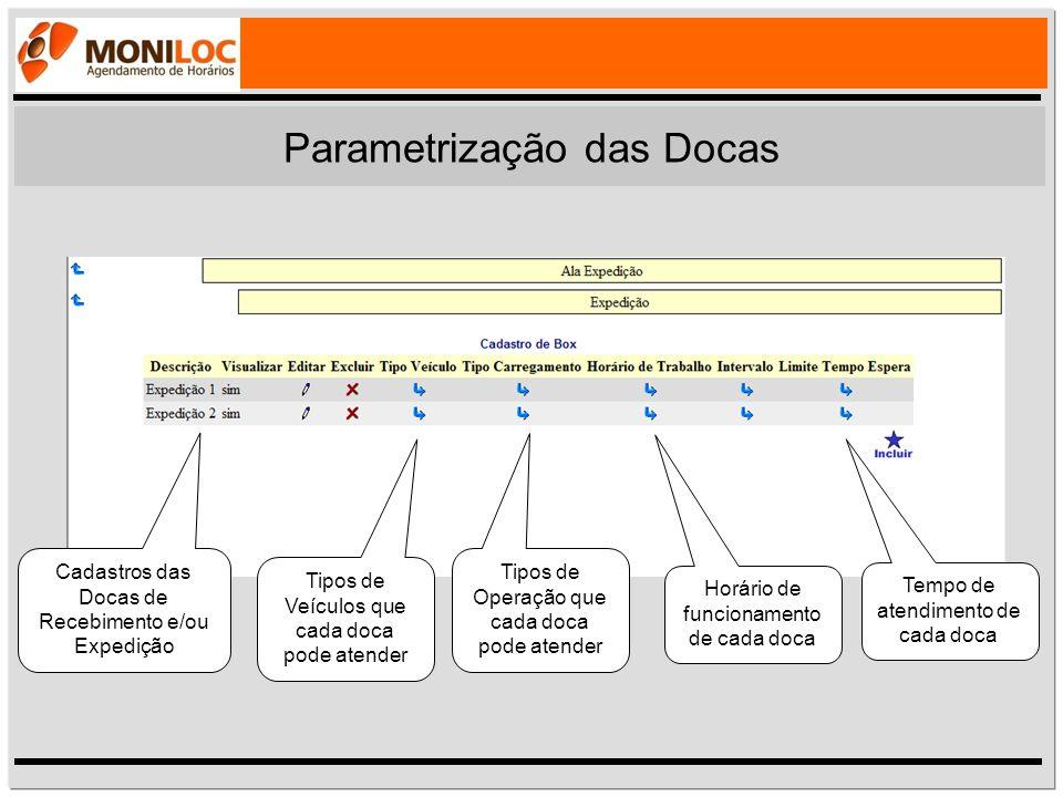 Parametrização das Docas
