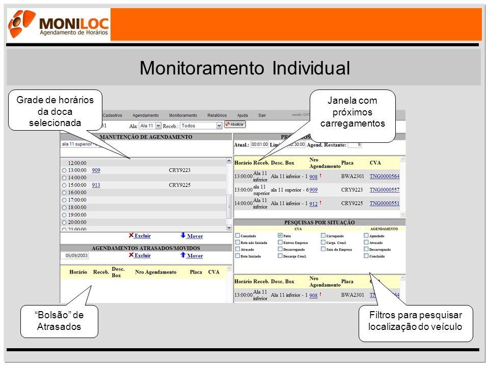 Monitoramento Individual