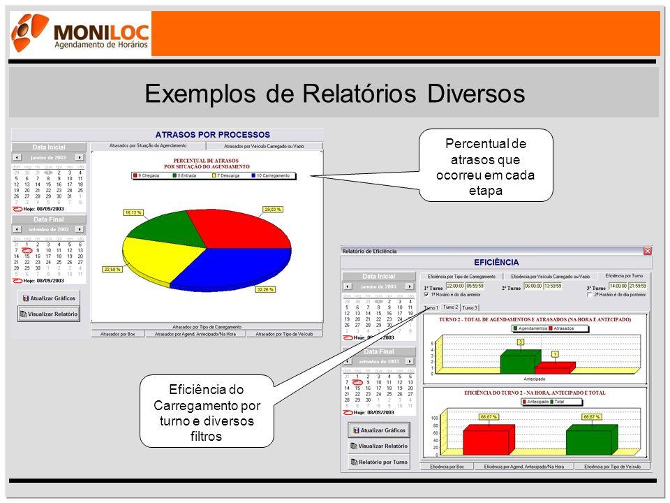 Exemplos de Relatórios Diversos