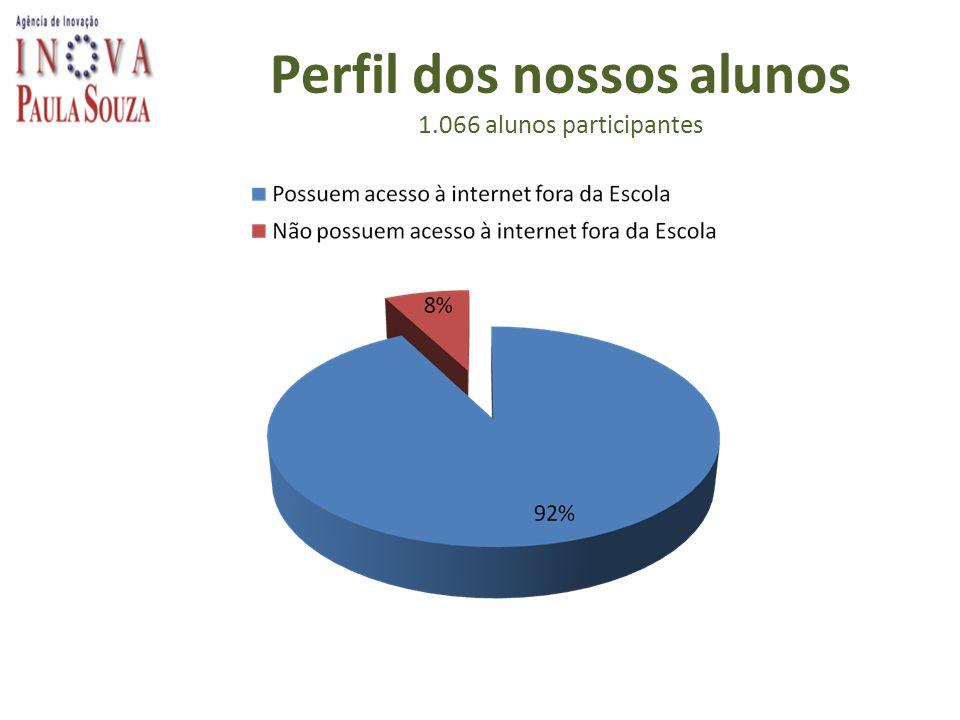 Perfil dos nossos alunos 1.066 alunos participantes