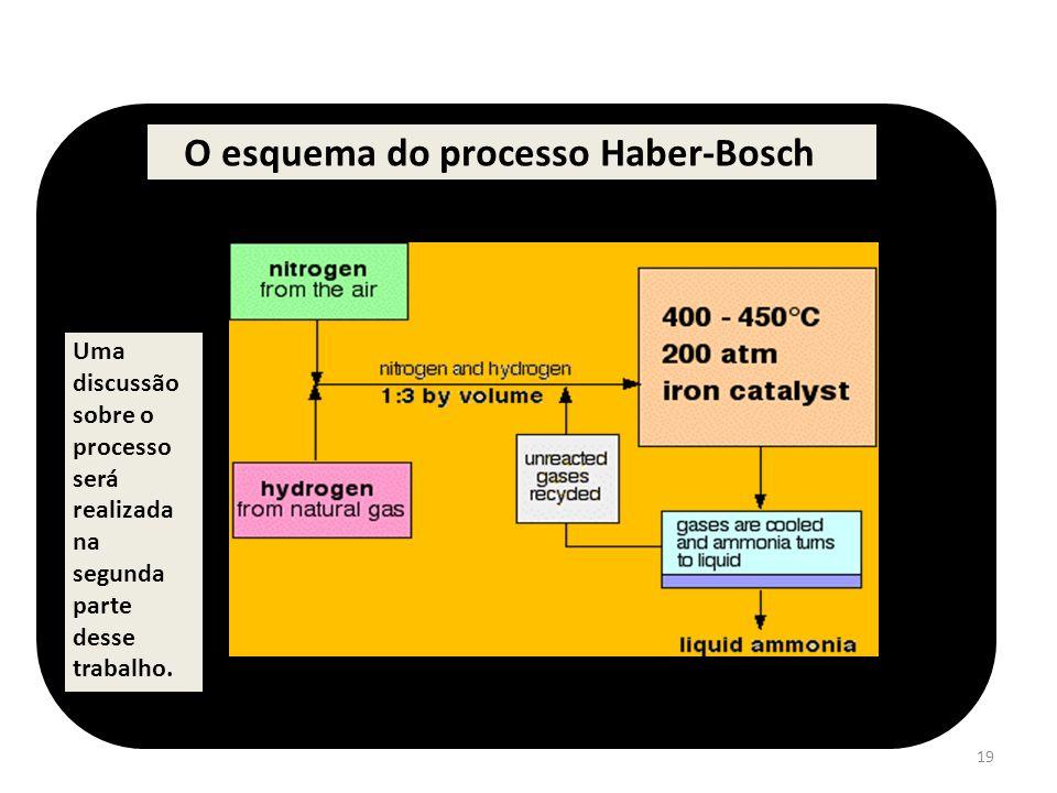 O esquema do processo Haber-Bosch