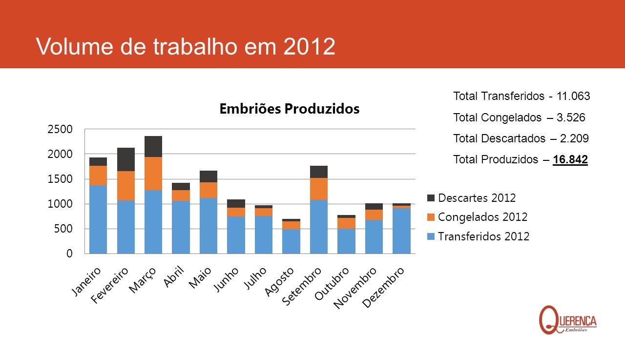 Volume de trabalho em 2012 Total Transferidos - 11.063