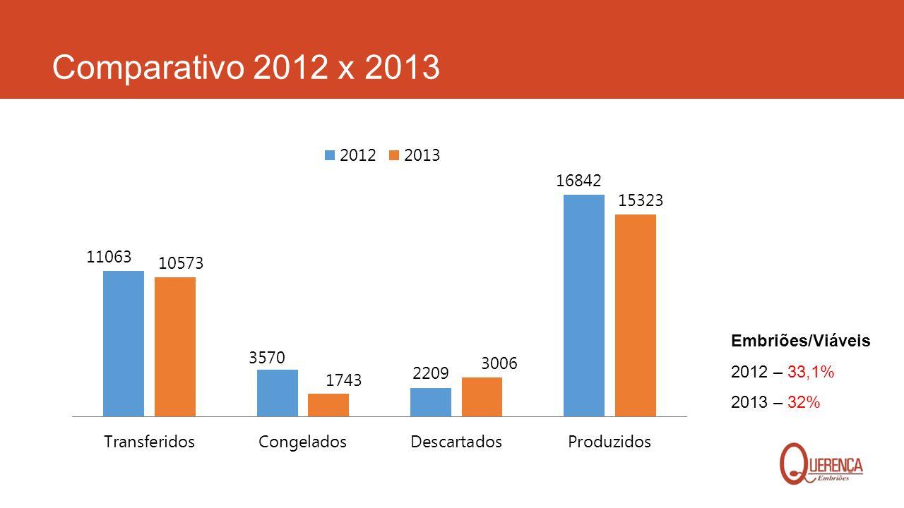 Comparativo 2012 x 2013 Embriões/Viáveis 2012 – 33,1% 2013 – 32%