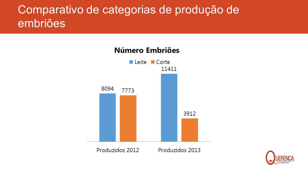 Comparativo de categorias de produção de embriões