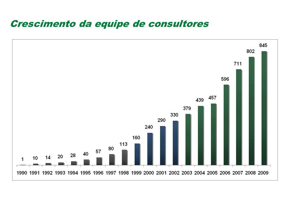 Crescimento da equipe de consultores