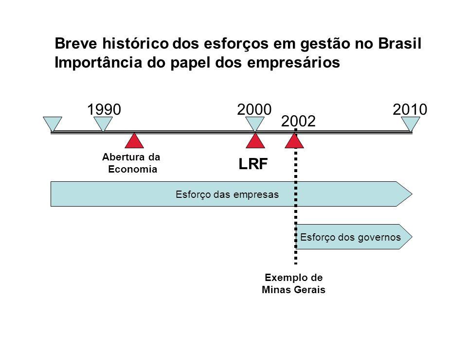 Breve histórico dos esforços em gestão no Brasil