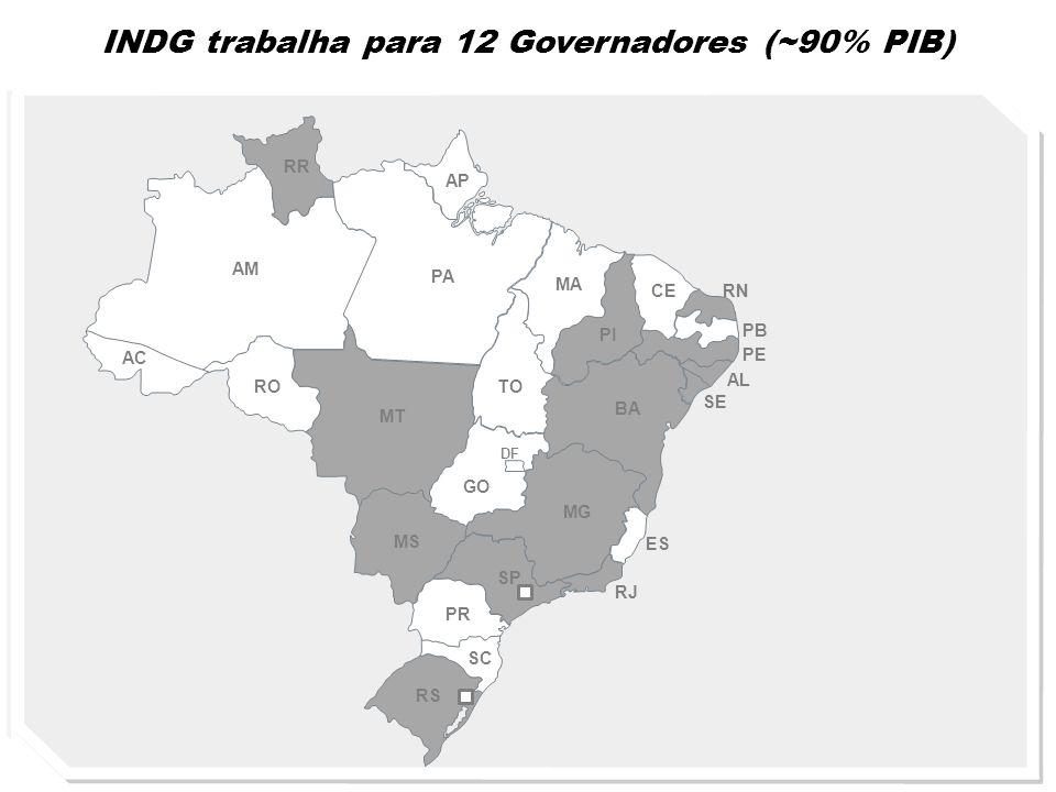 INDG trabalha para 12 Governadores (~90% PIB)