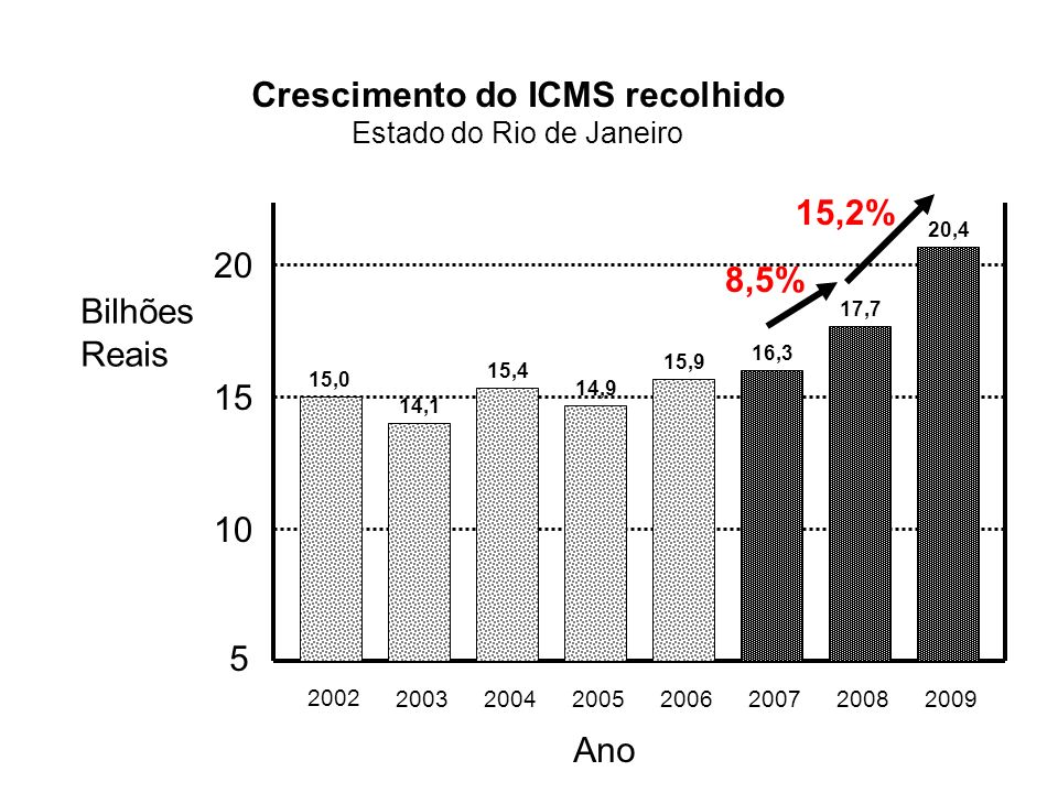 Crescimento do ICMS recolhido