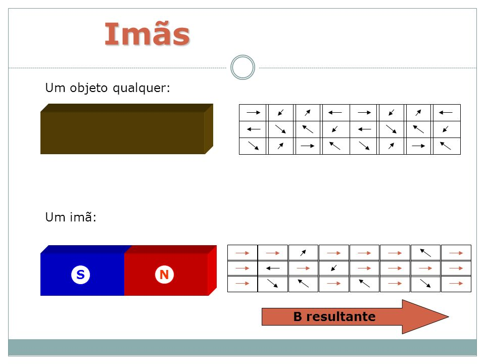 Imãs Um objeto qualquer: Um imã: N S B resultante