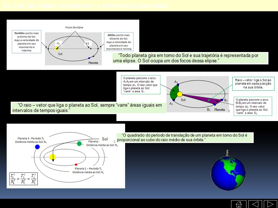 As Leis de Kepler esclarecem a cinemática planetária