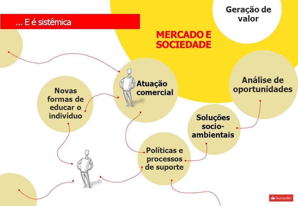 MERCADO E SOCIEDADE ... E é sistêmica Geração de valor